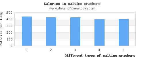 saltine crackers fiber per 100g