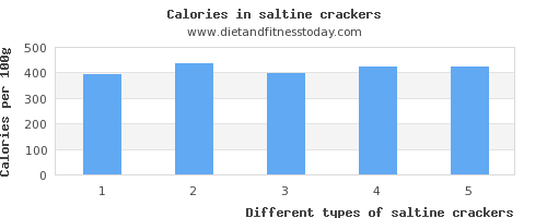 saltine crackers iron per 100g