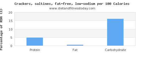 monounsaturated fat and nutrition facts in saltine crackers per 100 calories