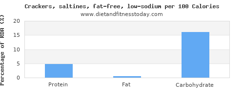polyunsaturated fat and nutrition facts in saltine crackers per 100 calories