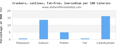 potassium and nutrition facts in saltine crackers per 100 calories