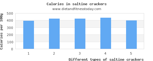 saltine crackers protein per 100g