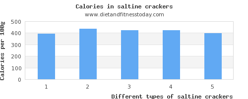 saltine crackers riboflavin per 100g