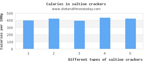 saltine crackers sodium per 100g