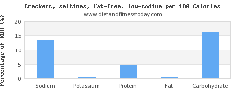 sodium and nutrition facts in saltine crackers per 100 calories