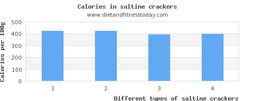 saltine crackers sugar per 100g