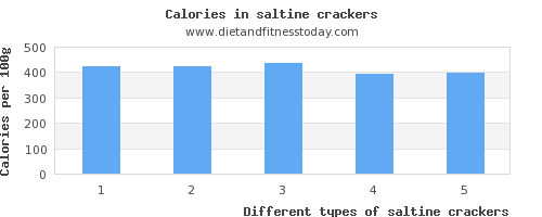 saltine crackers thiamine per 100g