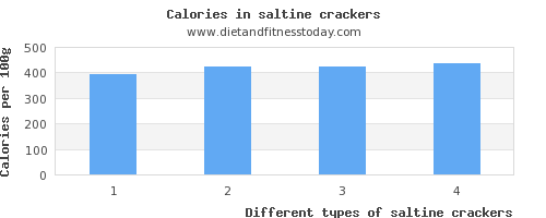 saltine crackers threonine per 100g