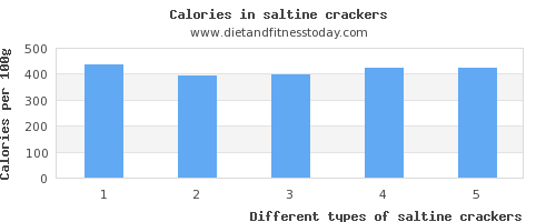 saltine crackers vitamin a per 100g