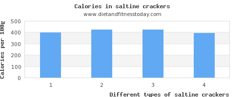 saltine crackers vitamin k per 100g