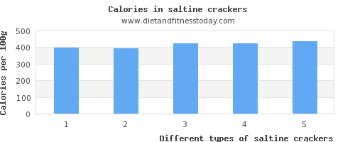 saltine crackers zinc per 100g