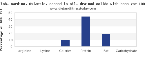 arginine and nutrition facts in sardines per 100g