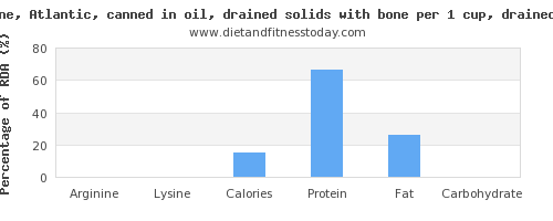 arginine and nutritional content in sardines