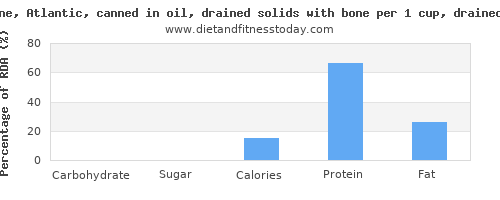 carbs and nutritional content in sardines