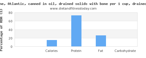 fiber and nutritional content in sardines