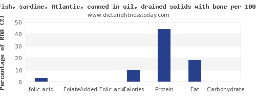 folic acid and nutrition facts in sardines per 100g
