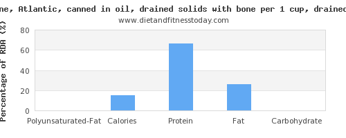 polyunsaturated fat and nutritional content in sardines