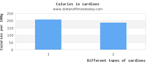 sardines polyunsaturated fat per 100g