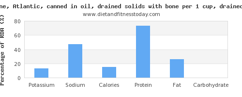 potassium and nutritional content in sardines
