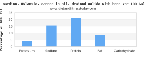 potassium and nutrition facts in sardines per 100 calories
