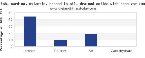 protein and nutrition facts in sardines per 100g