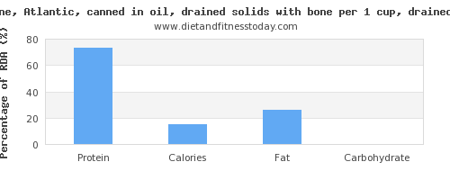 protein and nutritional content in sardines