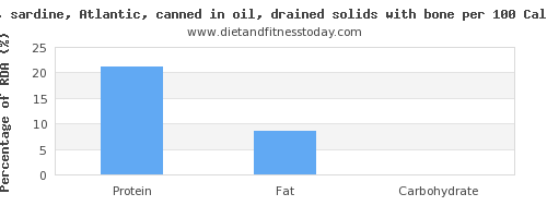 protein and nutrition facts in sardines per 100 calories