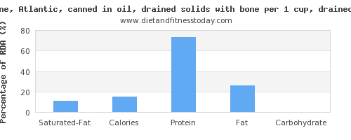 saturated fat and nutritional content in sardines
