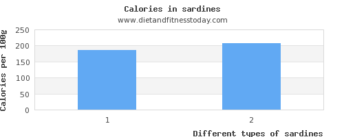 sardines saturated fat per 100g