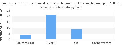 saturated fat and nutrition facts in sardines per 100 calories