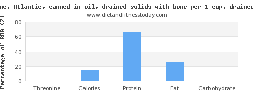 threonine and nutritional content in sardines