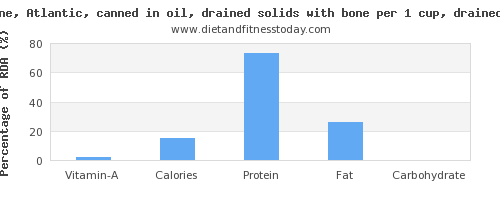vitamin a and nutritional content in sardines