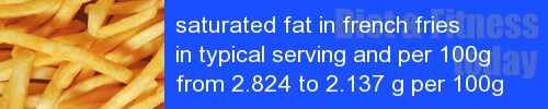 saturated fat in french fries information and values per serving and 100g