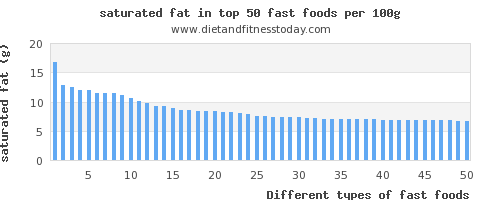 fast foods saturated fat per 100g