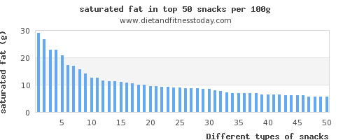 snacks saturated fat per 100g