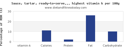 vitamin k and nutrition facts in sauces per 100g