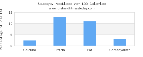 calcium and nutrition facts in sausages per 100 calories