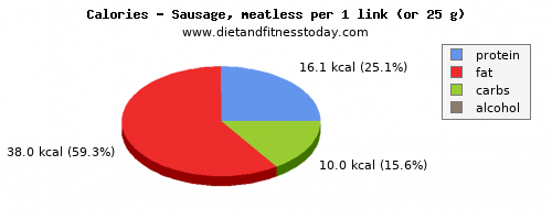 fat, calories and nutritional content in sausages
