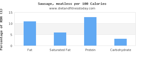 fat and nutrition facts in sausages per 100 calories