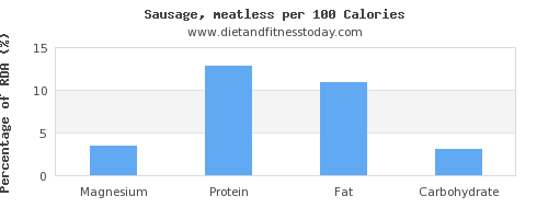 magnesium and nutrition facts in sausages per 100 calories