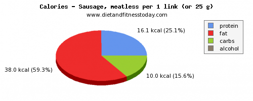 nutritional value, calories and nutritional content in sausages