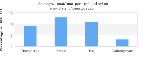 phosphorus and nutrition facts in sausages per 100 calories