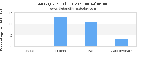 sugar and nutrition facts in sausages per 100 calories