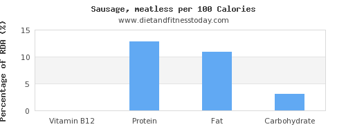 vitamin b12 and nutrition facts in sausages per 100 calories