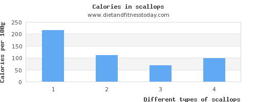 Cholesterol in scallops, per 100g