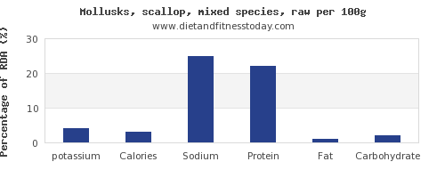 potassium and nutrition facts in scallops per 100g
