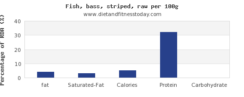 fat and nutrition facts in sea bass per 100g