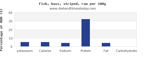 potassium and nutrition facts in sea bass per 100g