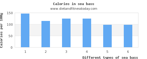 sea bass fat per 100g