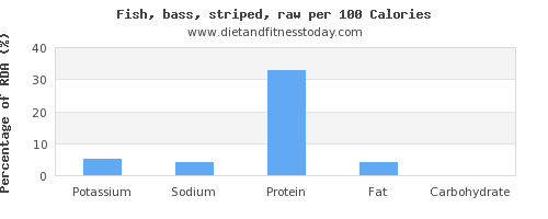 potassium and nutrition facts in sea bass per 100 calories